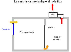 A ration salle de bain archives creabain energies - Entretien vmc simple flux ...